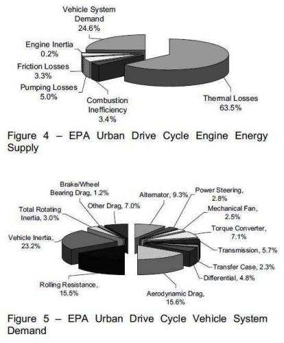 urban cycle energy balance