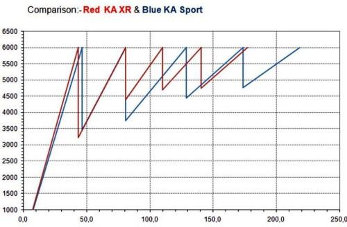 Ka XR vs Sport