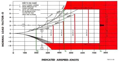 Um envelope de vôo (Wikipedia)