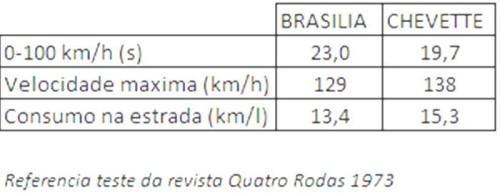 brasilia versus chevette  É UMA BRASA, MORA brasilia versus chevette
