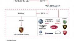 Porsche-SE-Current-Holding-Structure