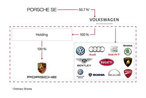 Porsche-SE-Current-Holding-Structure