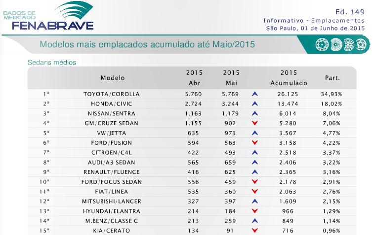 Emplacamentos acumulados até maio de 2015  NISSAN SENTRA 2016, o BBB Captura de tela 2015 06 27 08