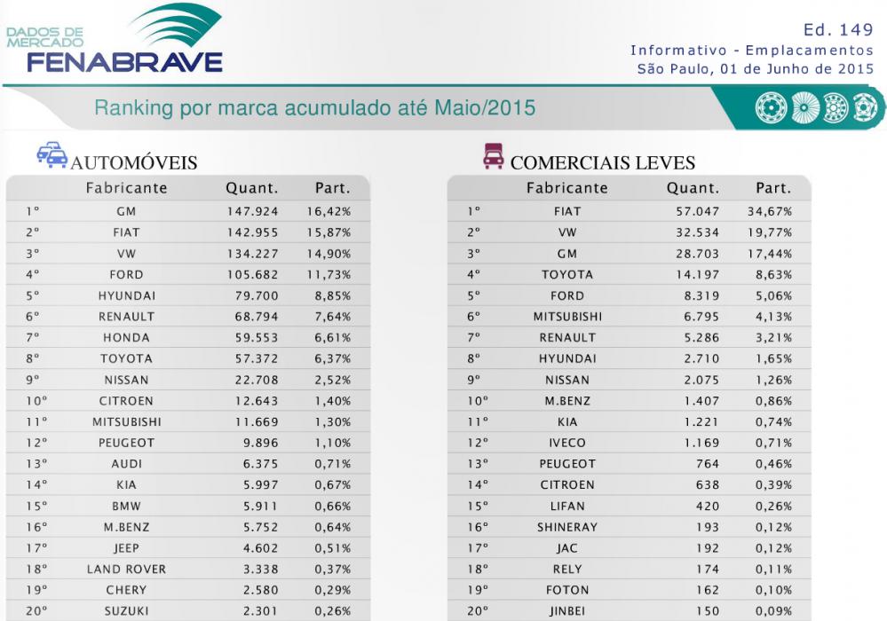 Mais vendidos maio acumulado marca  MERCADO: O TERRÍVEL MÊS DE MAIO Mais vendidos maio acumulado marca