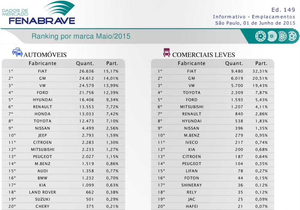 Mais vendidos maio marca  MERCADO: O TERRÍVEL MÊS DE MAIO Mais vendidos maio marca