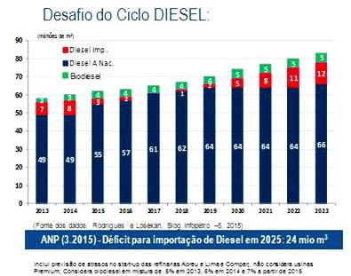 A situação do Diesel está melhor