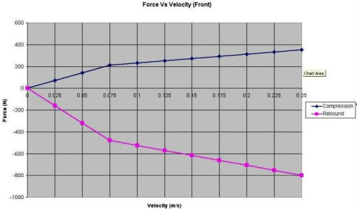 ForceVsVelocityTypical