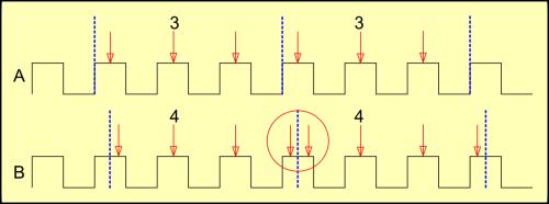 Erro de medida usando a crista de sinal como referência (fonte: autor)