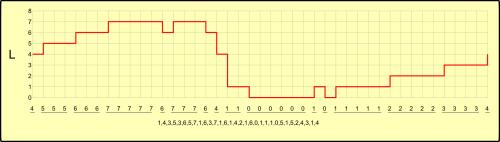 Compactação de sinal amostrado sem perdas (fonte: autor)