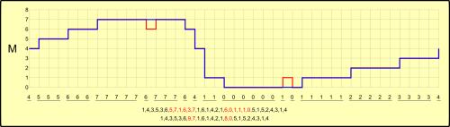 Compactação de sinal amostrado com perdas (fonte: autor)