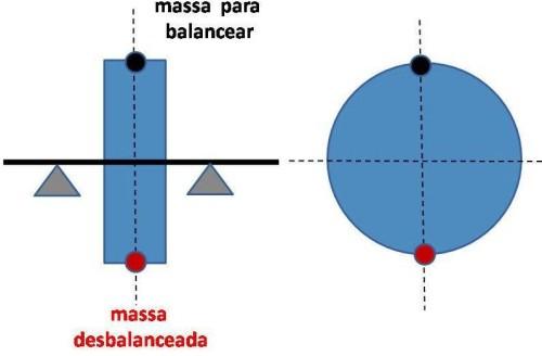 balanceamento estatico  O ESSENCIAL BALANCEAMENTO DAS RODAS balanceamento estatico1