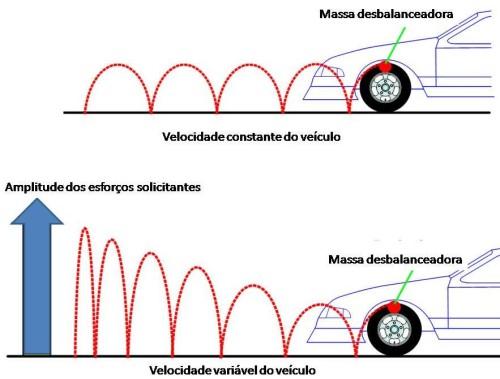 balanceamento rodas 2  O ESSENCIAL BALANCEAMENTO DAS RODAS balanceamento rodas 2