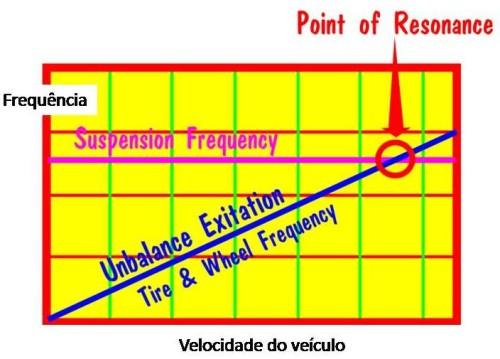ressonancia  O ESSENCIAL BALANCEAMENTO DAS RODAS ressonancia