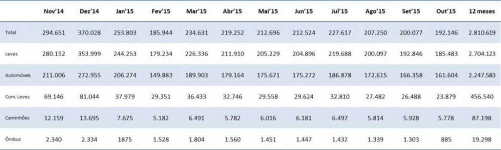 Lcenciamento total autoveículos 12 meses - Fonte Anfavea