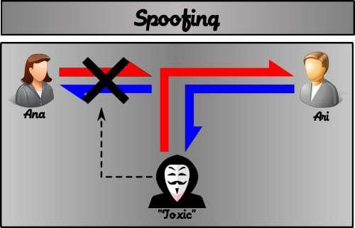 O spoofing é uma técnica onde o atacante se faz passar por um dos atores originais da conversa, afim de manter a confiança do outro ator