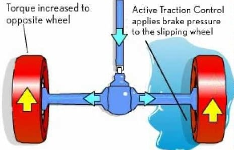 Diagrama de funcionamento de um Sistema Eletrônico de Tração