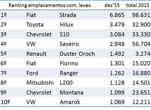 Fonte: Fenabrave  2015, UM ANO SEM DEIXAR SAUDADE 2016 01 10 Fenabrave ranking licenciamento com