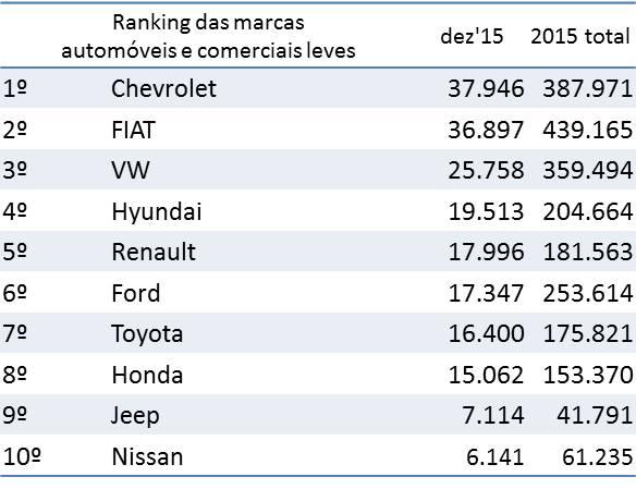 Fonte: Fenabrave  2015, UM ANO SEM DEIXAR SAUDADE 2016 01 10 Fenabrave ranking licenciamento marcas 2015