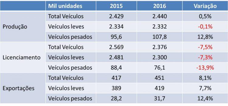Anfavea e previsões para 2016  2015, UM ANO SEM DEIXAR SAUDADE 2016 01 10 tabela anfavea para 2016
