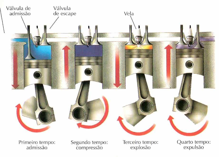 Ciclos do motor 4-tempos (www.ebah.com.br)  EMBREAGEM, ENTENDA-A E CUIDE BEM DELA ciclos do motor