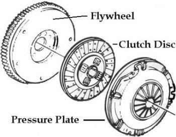 Volante (flywheel), disco de embragem (clutch disc) e platô (pressure plate)(esquema autorepair.about.com)   EMBREAGEM, ENTENDA-A E CUIDE BEM DELA clutch 1