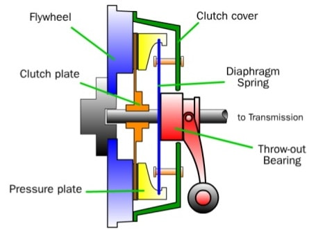 Esquema de embreagem (usawatch.com)  EMBREAGEM, ENTENDA-A E CUIDE BEM DELA clutch diagram