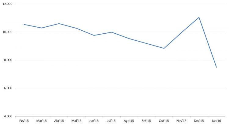 Gráfico licenciamentos diários Automóveis e Com. Leves 12 meses (Fonte: Anfavea) Mercdo 2016 COMEÇA EM RITMO DE SAUDADE DE 2015 2016 02 10 Anfavea grafico emplacamentos diarios 12 meses