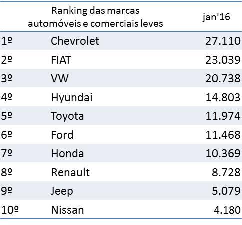 Fonte: Fenabrave Mercdo 2016 COMEÇA EM RITMO DE SAUDADE DE 2015 2016 02 10 Fenabrave ranking licenciamento marcas