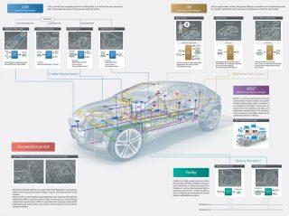 Automóveis já possuem redes embarcadas...