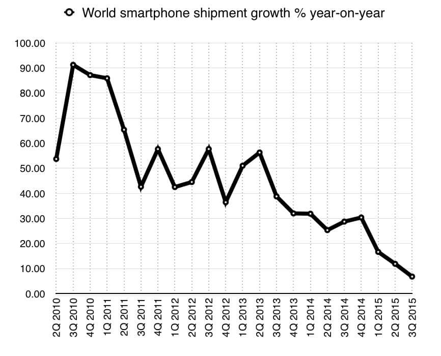 Crescimento do mercado de smartphones (fonte: IDC)  INTERNET DE CARROS E COISAS screenshot 2015 11 24 16 29 39