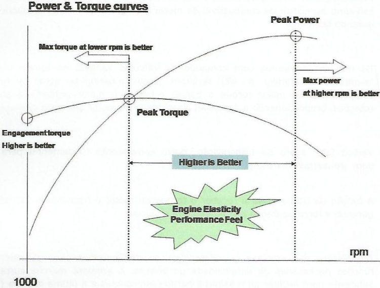 torque e potencia