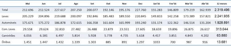 Emplacamentos totais Autoveículos 12 meses (Fonte: Anfavea)