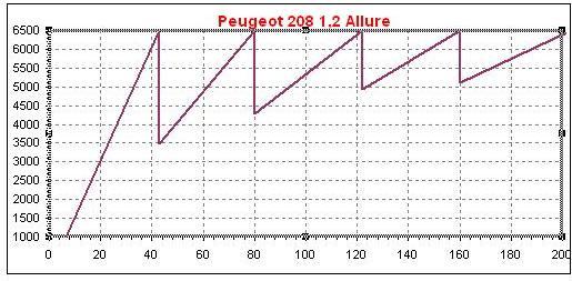 Dente de serra 208 1,2 PureTech  PEUGEOT 208 1,2-L TRÊS-CILINDROS, NO USO Dente de serra 208 12 PureTech