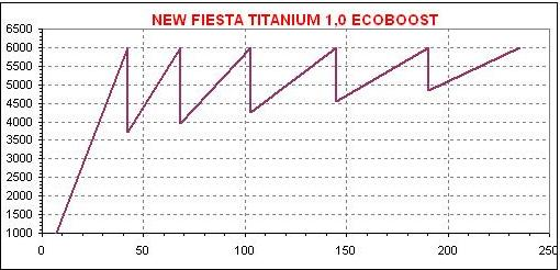 dente Fiesta EcoBoost 1,0 A  LANÇADO O NEW FIESTA COM MOTOR 1-L ECOBOOST dente Fiesta EcoBoost 10 A