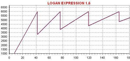 Dente Logan  LOGAN EXPRESSION 1,6-L MANUAL, NO USO (COM VÍDEO) Dente Logan