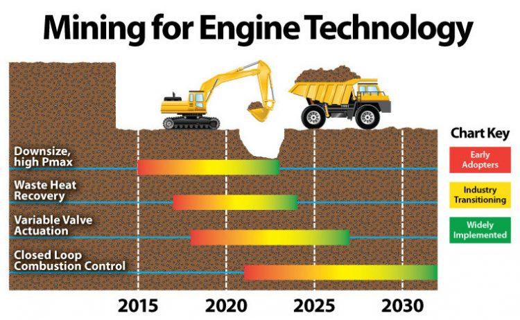 LIMITES TECNOLÓGICOS E AS PREVISÕES DO FUTURO MiningForEngineTech
