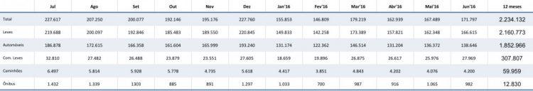 Tabela de Licenciamentos Totais de Autoveículos 12 meses (Fonte: Anfavea)  MERCADO DE VEÍCULOS EM JUNHO ESTÁVEL, PARA BAIXO image 3