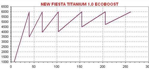 dente Fiesta EcoBoost 1,0 clean  NEW FIESTA 1,0 ECOBOOST, NO USO (COM VÍDEO) dente Fiesta EcoBoost 10 clean