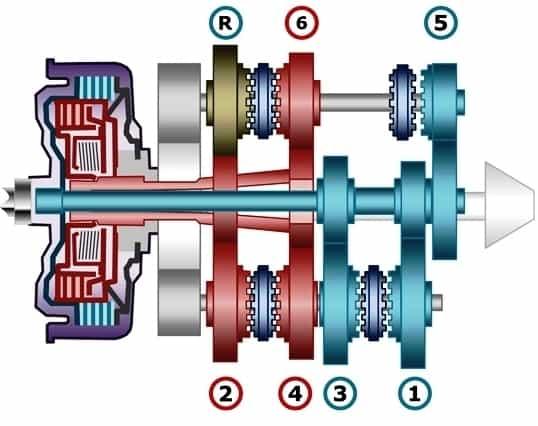 robotizada dupla embreagem seca  O CÂMBIO NOSSO DE CADA DIA robotizada dupla embreagem seca 1