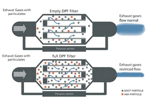 """O filtro de partículas. A diferença de pressão na entrada e na saída do filtro determinará, eletronicamente, o momento certo da """"regeneração"""" do filtro. (http://www.2max.eu)"""