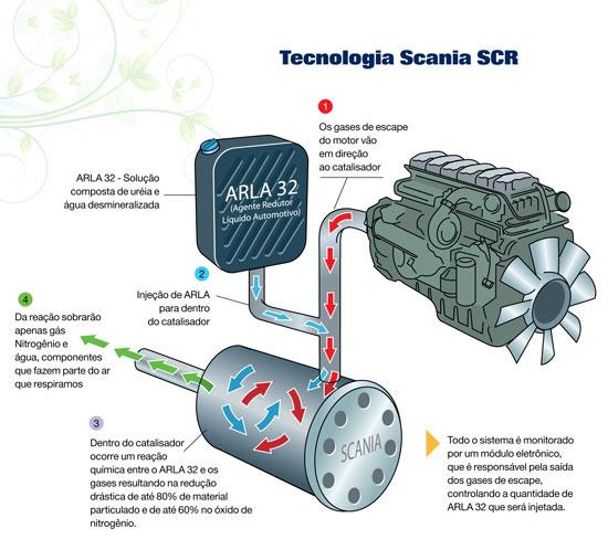 Representação esquemática de como funciona o sistema SCR. (http://www.scania.com.br)
