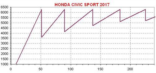 dente-de-serra-civic-sport-2017