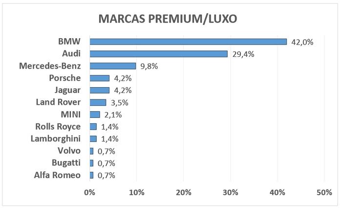 marcas-premium