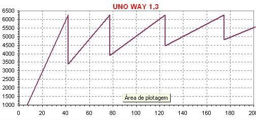 dente-de-serra-uno-way-13