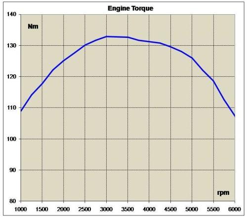 curva torque
