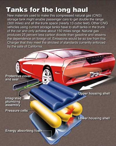 Esquema ilustrativo pouco técnico do conjunto de tanques (DaimlerChrysler.com)