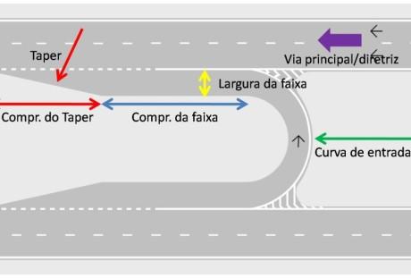 Faixas de aceleração e de desaceleração (www.engenhariae.com.br)