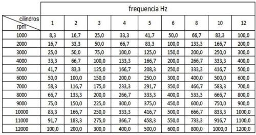 frequencias do motor