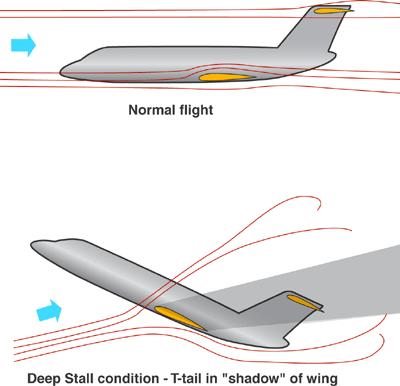 Na imagem de baixo, o profundor imerso na turbulência da asa, condição de perigo (Wikimedia)