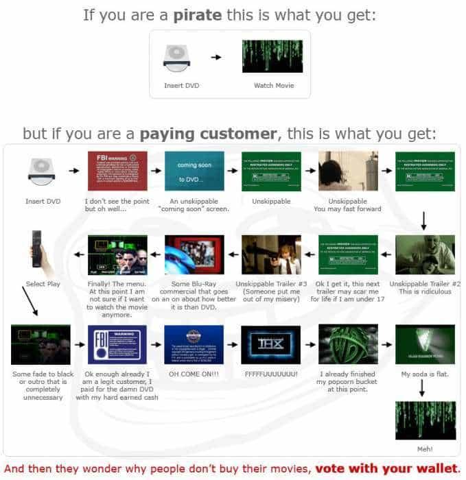 Pirataria promove a facilidade de uso, enquanto material legalmente licenciado é difícil de ser usado